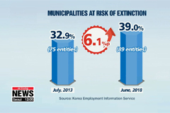 About 40% of municipalities in Korea at risk of extinction due to outflow of young people