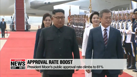 President Moon's public support increases to 61%