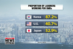 South Korea's labor productivity at SMEs lowest in OECD: Report