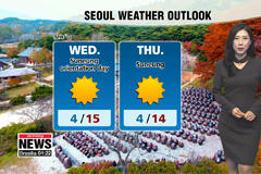 Easterly winds to drop showers in the east, mostly sunny