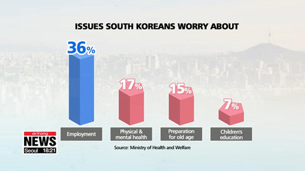S. Koreans' biggest worry is employment, biggest desire is pollution-free environment