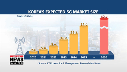 5G Economy: Opportunities and challenges