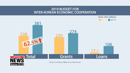 Seoul raises 2019 budget for inter-Korean cooperation by 15% to almost US$ 1 bil.