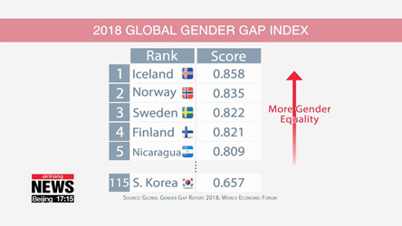 S. Korea ranked 115th among 149 countries in gender gap report: WEF