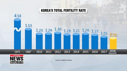 Korea's total fertility rate for 2018 expected to fall to 0.96
