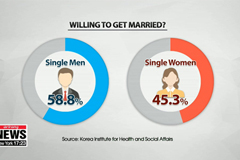 More single S. Korean women have negative perception about marriage compared to single men: Survey