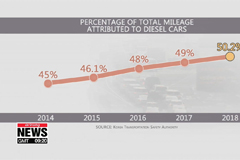 Half of vehicles driven in S. Korea are diesel... a major cause of fine dust
