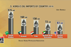 South Korea became world's No. 2 importer of U.S. crude oil in 2018