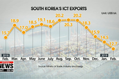 S. Korea's ICT exports slip in Feb. for 4th consecutive month