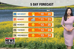 Breezy in east, higher temps i