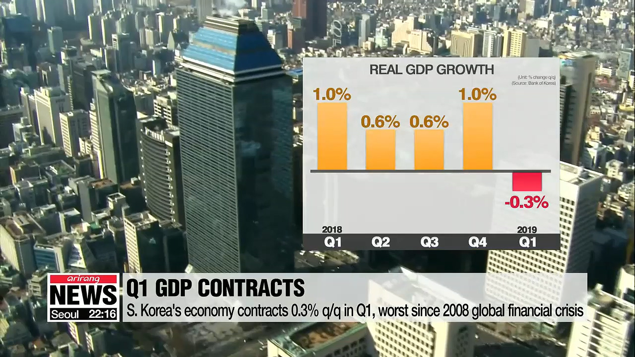 S. Korea's economy contracts 0.3% q/q in Q1, worst since 2008 global financial crisis