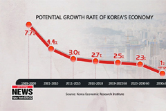 Korea's potential growth rate expected to fall to 2.5% for next 4 years