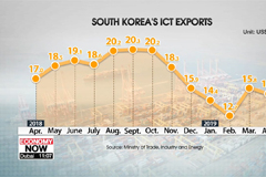 S. Korea's ICT exports dropped 10.6% y/y  in April, mainly due to poor chip sales