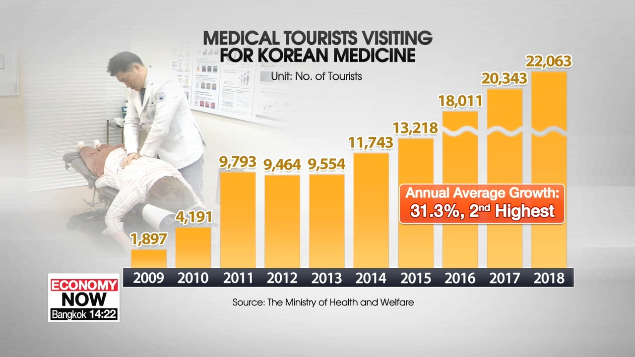 Medical tourists visiting for Korean medicine on the rise