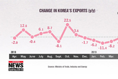 Korea shifting to new promising export sectors, as biohealth, EV shipments surge in Q1
