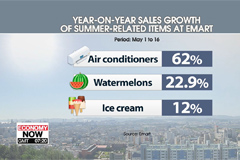 Korean companies roll out new products due to early summer heat wave