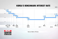 Bank of Korea holds key interest rate steady at 1.75%
