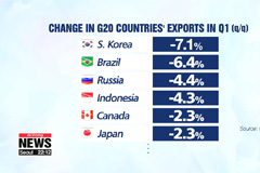S. Korea's Q1 exports hit most among G20 economies over global trade tensions