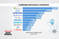 Samsung Electronics third in global race for AI-related patents: IPlytics