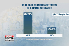 More than 7 out of 10 S. Koreans agree with increasing taxes for welfare: Survey