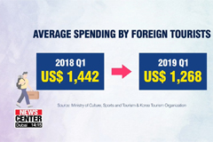 Average spending by foreign to