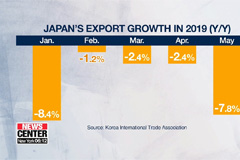 Japanese exports fell for sixth-straight month in May: Data