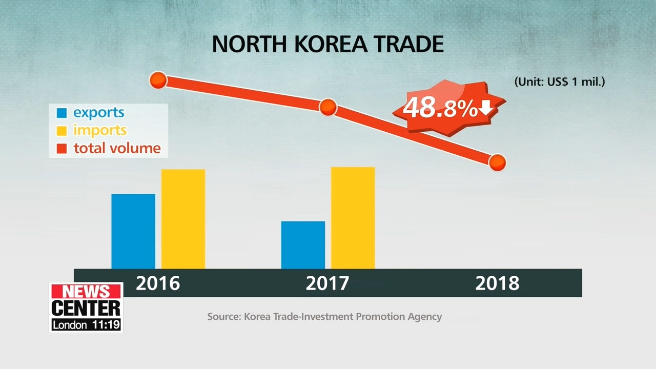 N. Korea's 2018 trade shrank by half compared to 2017: trade agency