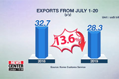 Exports from July 1 to 20 went down by 13.6% y/y, down 8 consecutive month