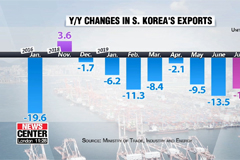 S. Korean exports fall for eighth-straight month, plunging 11% y/y to US$ 46.1 bil. in July
