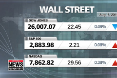Wall Street closes little changed after rebounding with bond yields