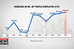 Jobless rate in July marks hig