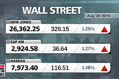 Wall Street rallies after China trade comments, Oil rises 1.7% on big inventory drop