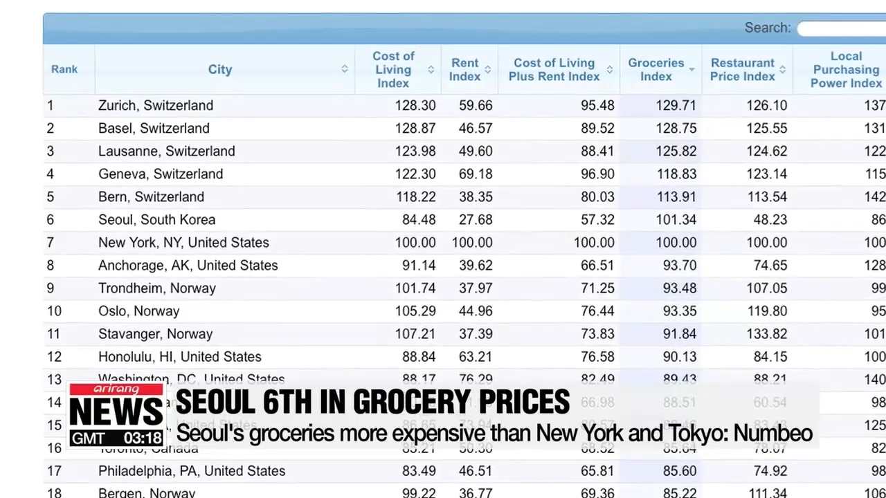 Seoul ranks 6th in groceries index