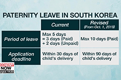 S. Korea to grant new dads 10 days of paid paternity leave starting October
