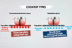 Electric stoves require attention to safety to prevent fires, burns