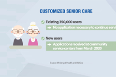 S. Korea's health ministry to provide customized senior care in 2020