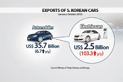 Electric car exports nearly double in 2019 on rising demand