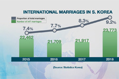 S. Korea becoming multicultural with int'l marriages