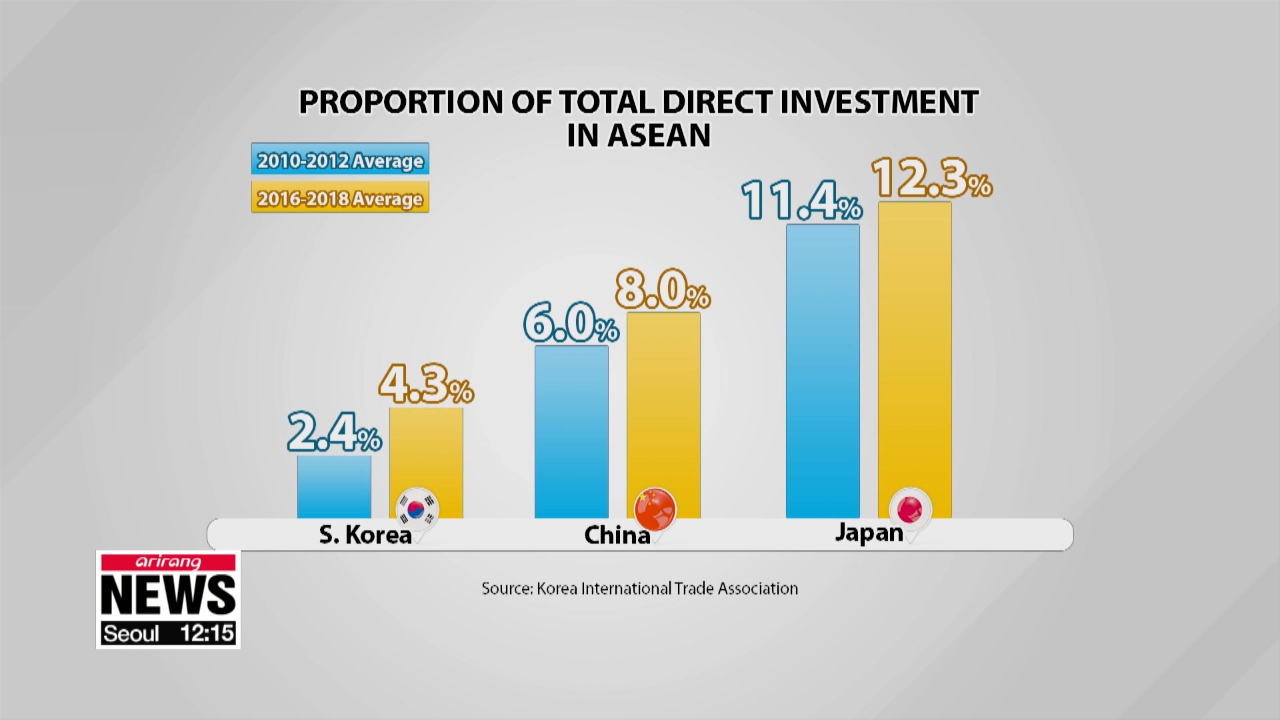 S. Korea, China and Japan increases direct investment in ASEAN