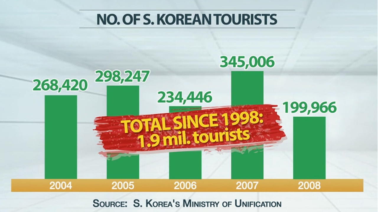 Looking back at under threat inter-Korean project: Mt. Geumgang tours