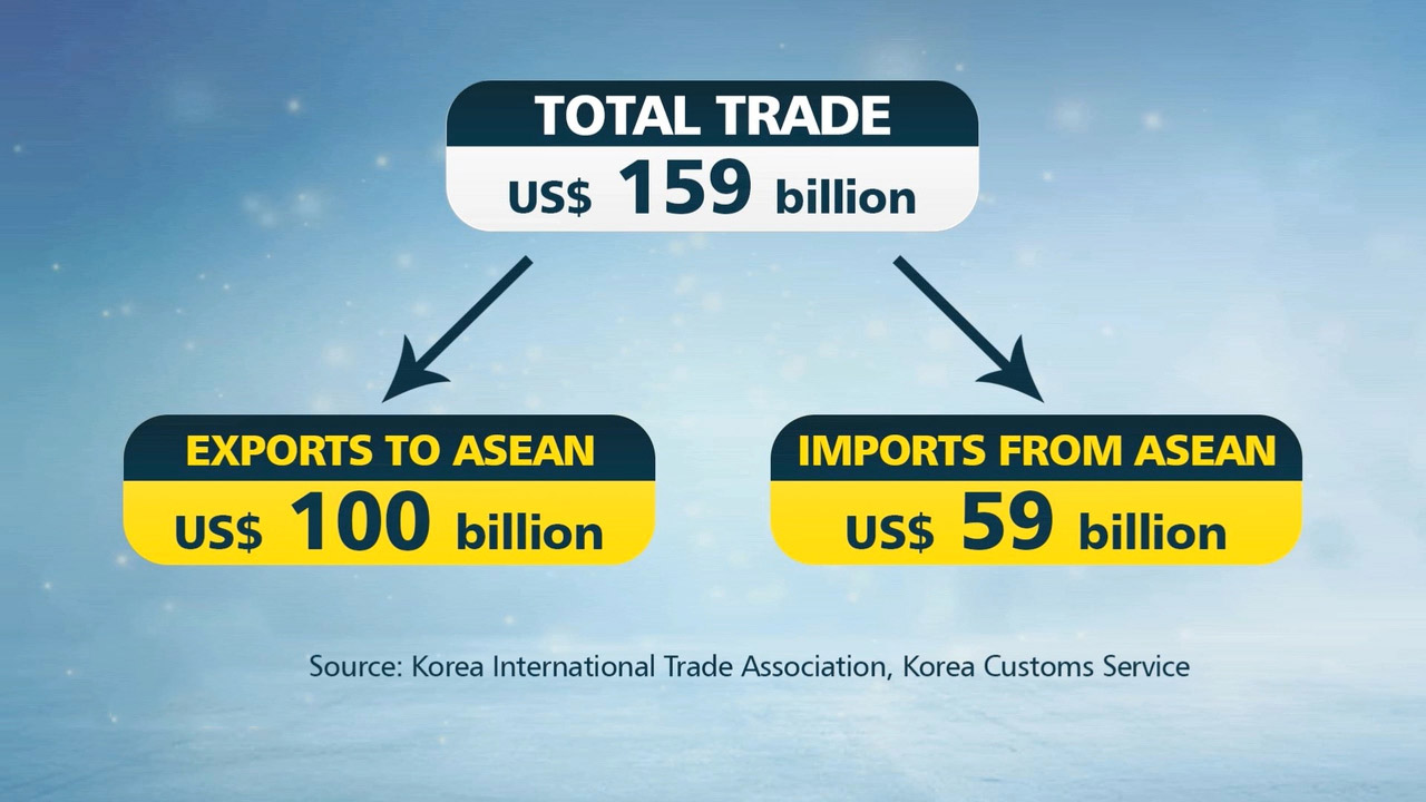 S. Korea, ASEAN grow as strategic partners for economic, cultural exchanges