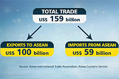 S. Korea, ASEAN grow as strate