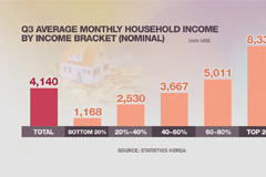 Income disparity improves, earnings for self-employed plunges in Q3