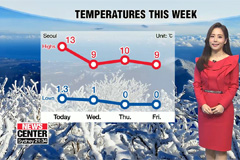 Warmer temperatures than yesterday but rain or snow on east coast tomorrow afternoon