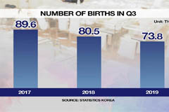 No. of births continues to hit record low in Q3