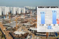 S. Korea's third quarter GDP up 0.4% q/q, 2.0% y/y: Bank of Korea