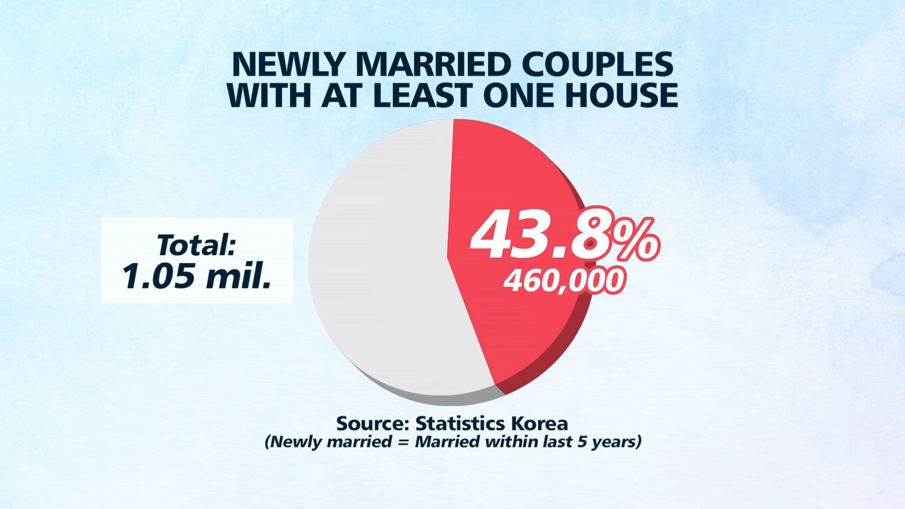 Almost half of newly married couples in S. Korea own a home