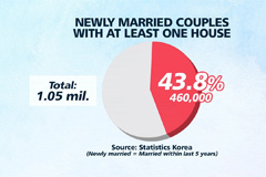Almost half of newly married c