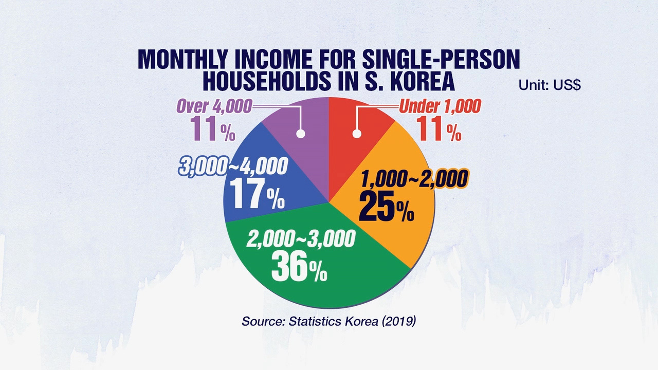 People living alone in S. Korea make under US$ 2,000 a month on average