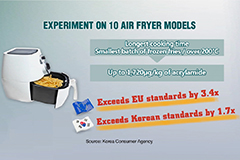 Overcooking with air fryers increases risk of toxic acrylamide formation